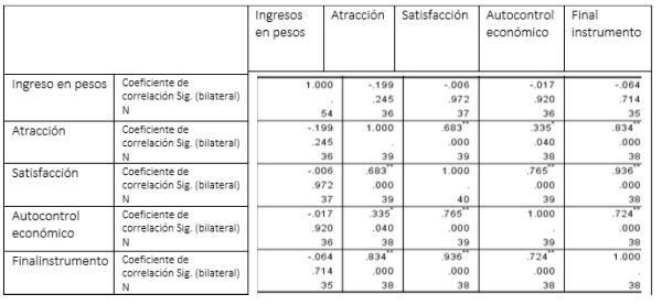 Tabla 8. Correlaciones no paramétricas